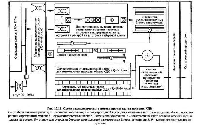 изготовление технология железобетонных конструкций