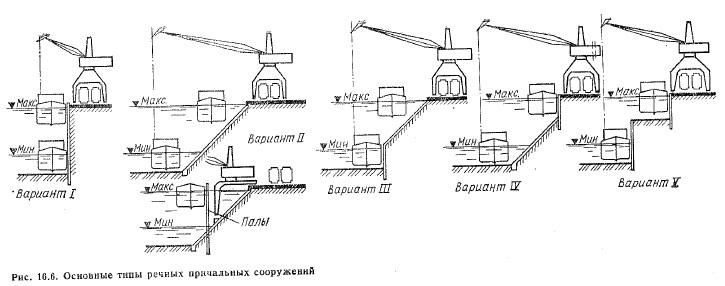 Причальные сооружения речных