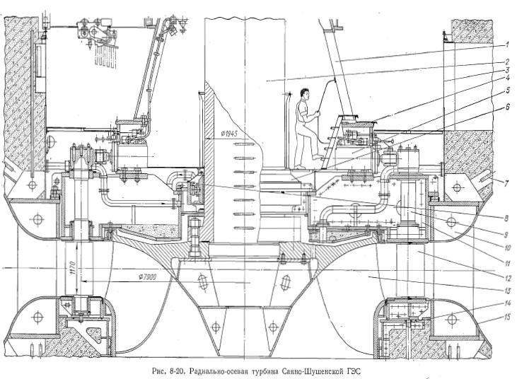Закладные части турбины