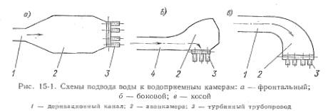 Напорный бассейн схемы сопряжения аванкамер