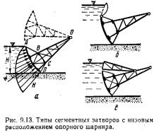 Рис 1 основные типы поверхностных затворов: а - плоский; б - шандорный; в - сегментный; г - вальцовый; д
