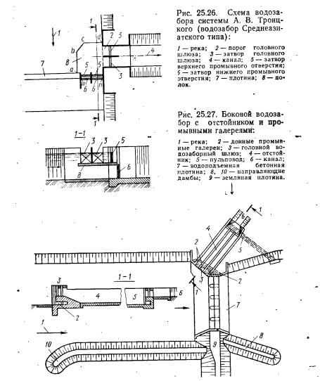 Схемы плотинных водозаборов с