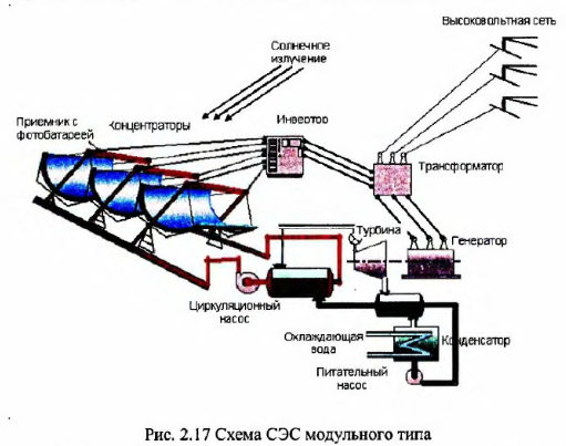 Солнечные электростанции схемы работы