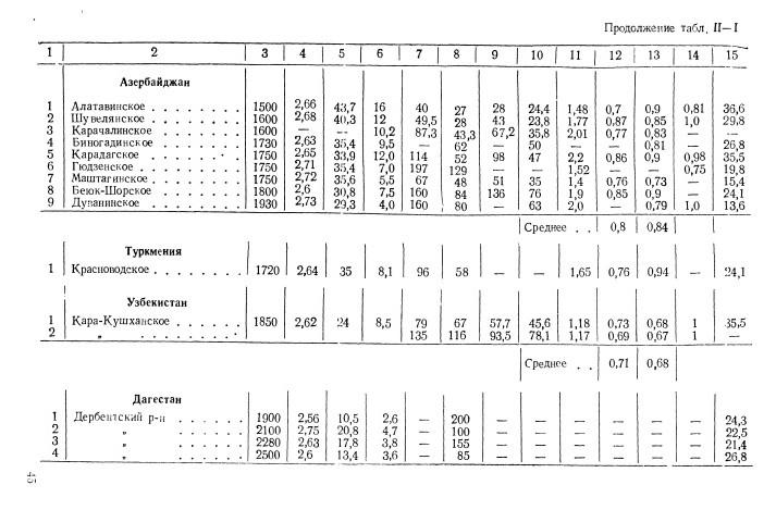 Основные физико механические параметры натурального камня