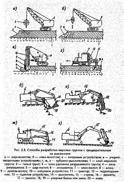 Механический метод разработки мёрзлого грунта