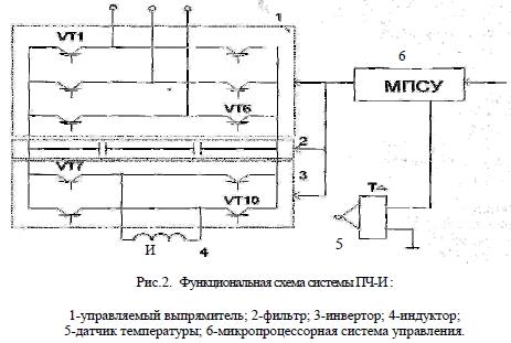 система индукционной печи