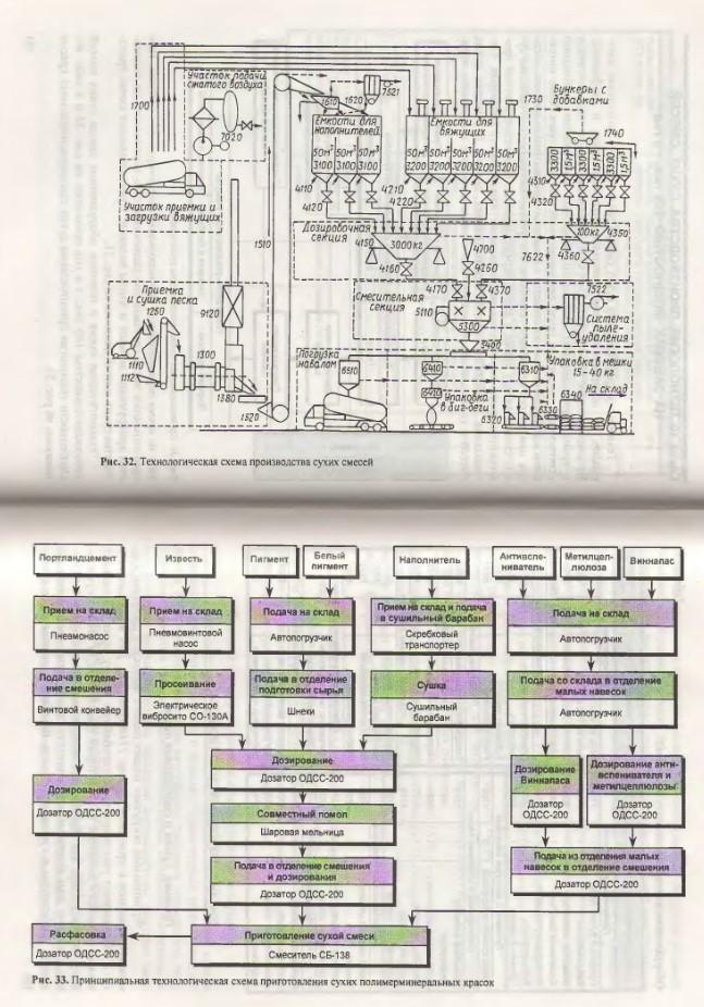 Технологическая схема и